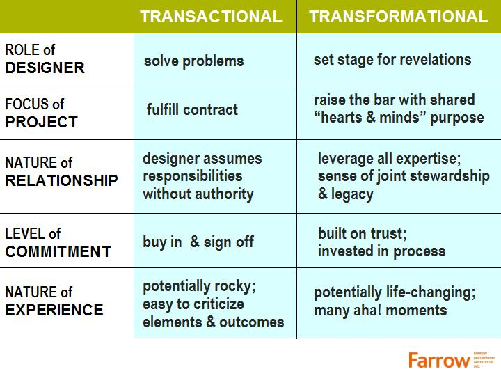 a literature review of transformational