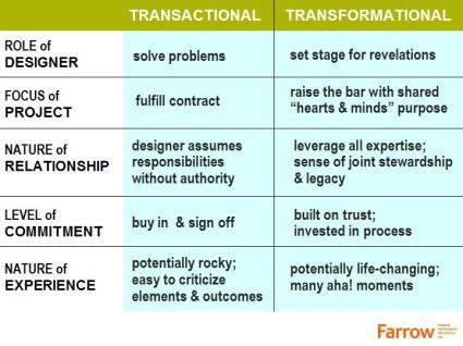 Transformational leadership theory essay
